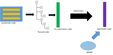 WebAssembly and  NET- the Blazor framework – My Tech Learnings